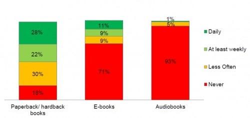 booktrust survey report uk