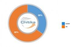 chitika 1